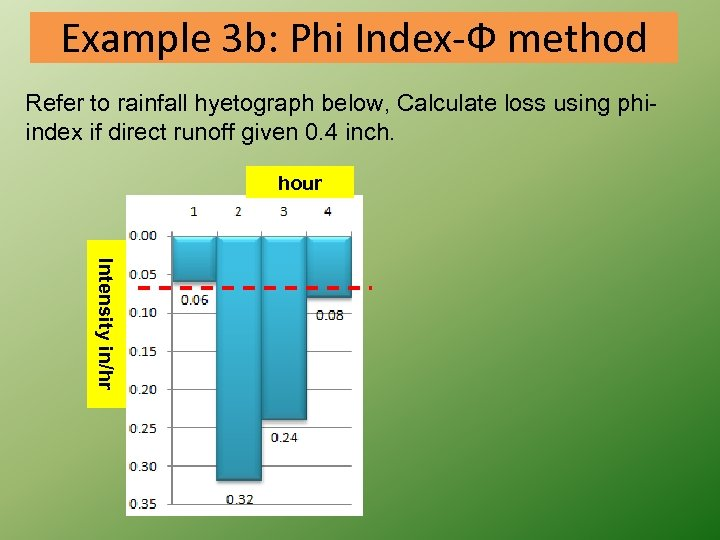 Example 3 b: Phi Index-Ф method Refer to rainfall hyetograph below, Calculate loss using