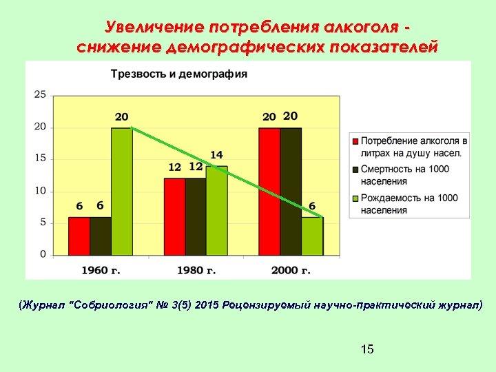 Увеличение потребления алкоголя снижение демографических показателей (Журнал