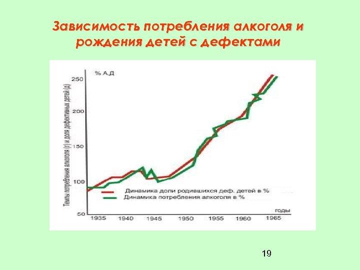 Зависимость потребления алкоголя и рождения детей с дефектами 19