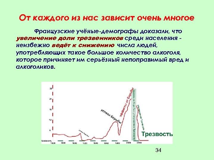 От каждого из нас зависит очень многое Французские учёные-демографы доказали, что увеличение доли трезвенников