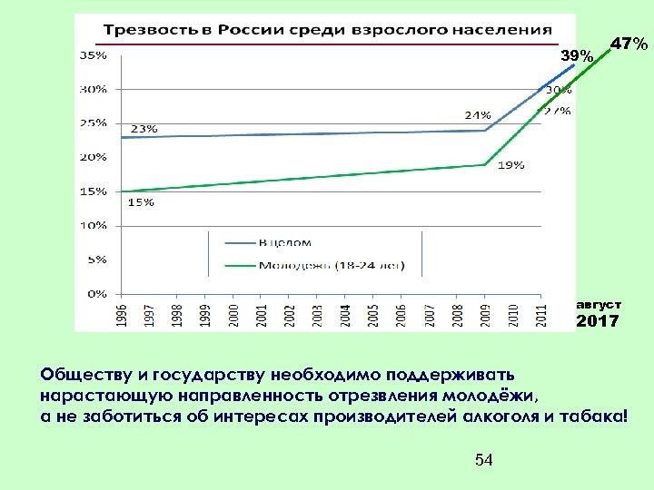 39% 47% август 2017 Обществу и государству необходимо поддерживать нарастающую направленность отрезвления молодёжи, а
