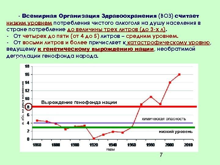 - Всемирная Организация Здравоохранения (ВОЗ) считает низким уровнем потребления чистого алкоголя на душу населения