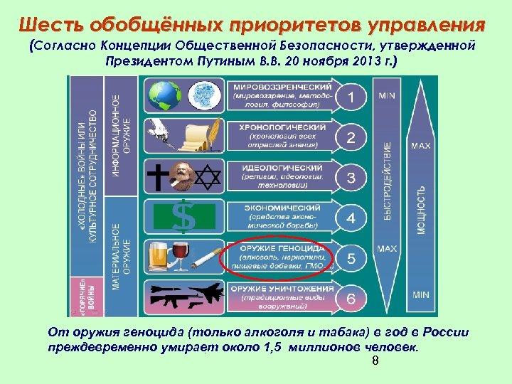 Шесть обобщённых приоритетов управления (Согласно Концепции Общественной Безопасности, утвержденной Президентом Путиным В. В. 20