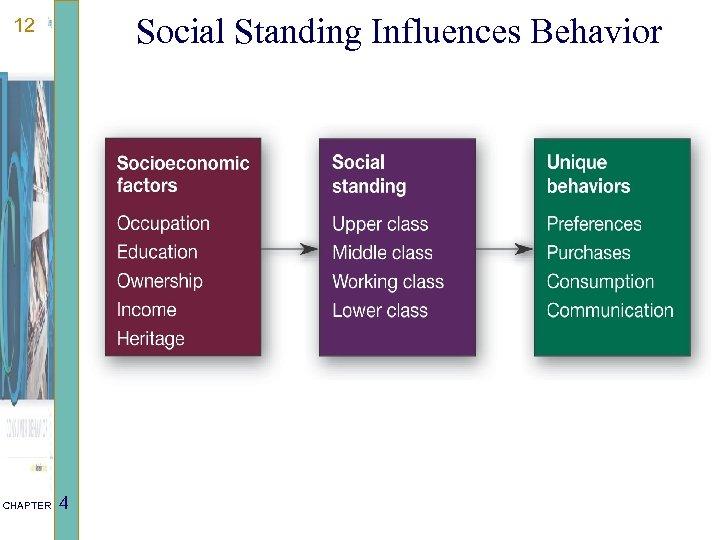 Social Standing Influences Behavior 12 CHAPTER 4