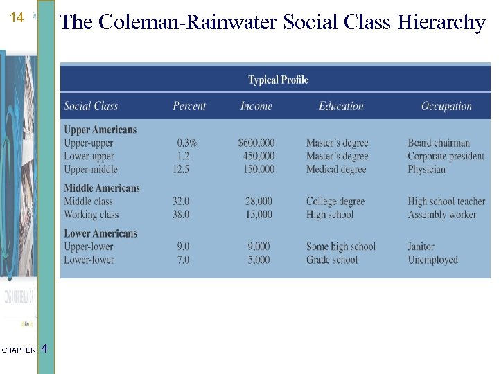 The Coleman-Rainwater Social Class Hierarchy 14 CHAPTER 4