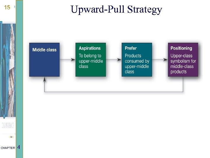 Upward-Pull Strategy 15 CHAPTER 4