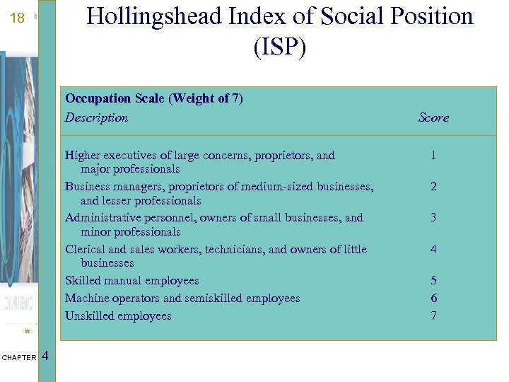 Hollingshead Index of Social Position (ISP) 18 Occupation Scale (Weight of 7) Description Higher