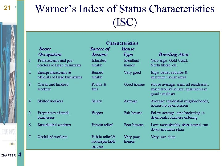Warner's Index of Status Characteristics (ISC) 21 Score Occupation Characteristics Source of House Income