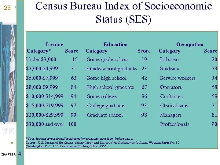 Census Bureau Index of Socioeconomic Status (SES) 23 Income Category* Score Education Category Score
