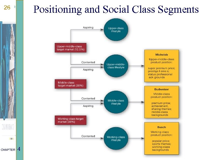 Positioning and Social Class Segments 26 CHAPTER 4