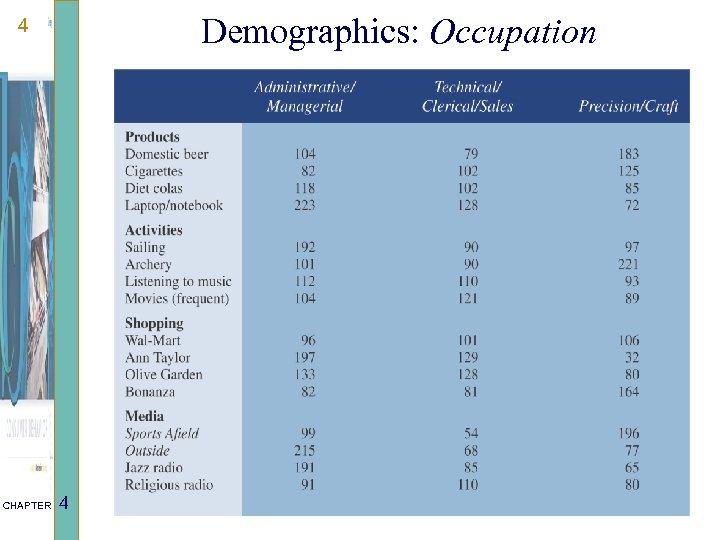 Demographics: Occupation 4 CHAPTER 4