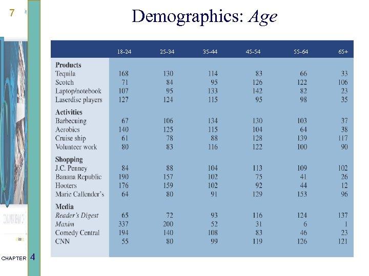 Demographics: Age 7 18 -24 CHAPTER 4 25 -34 35 -44 45 -54 55