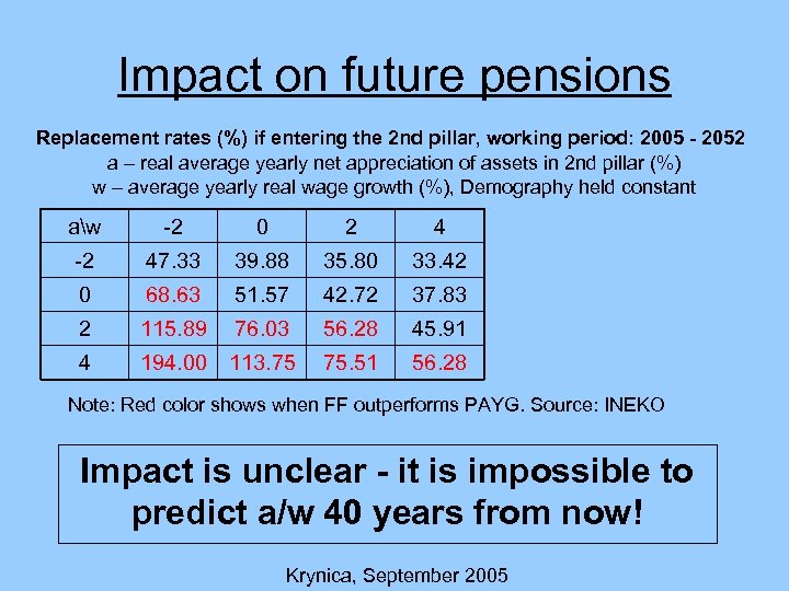 Impact on future pensions Replacement rates (%) if entering the 2 nd pillar, working