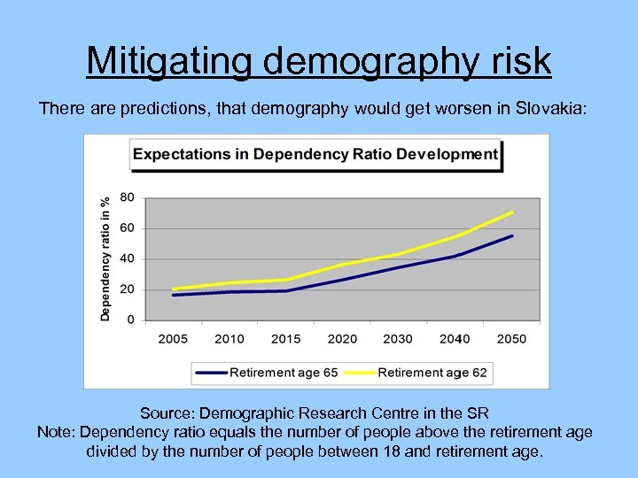 Mitigating demography risk There are predictions, that demography would get worsen in Slovakia: Source: