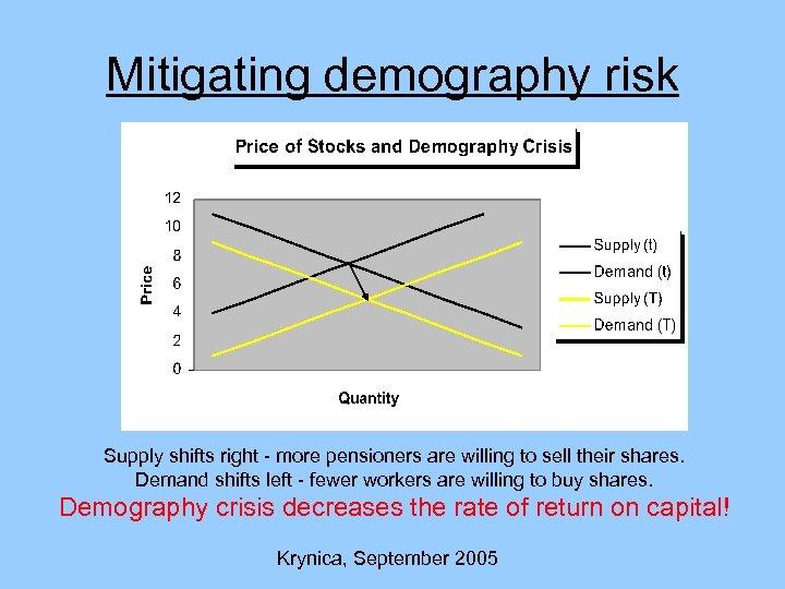 Mitigating demography risk Supply shifts right - more pensioners are willing to sell their