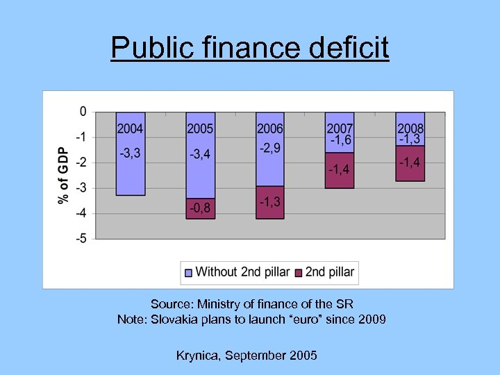 Public finance deficit Source: Ministry of finance of the SR Note: Slovakia plans to