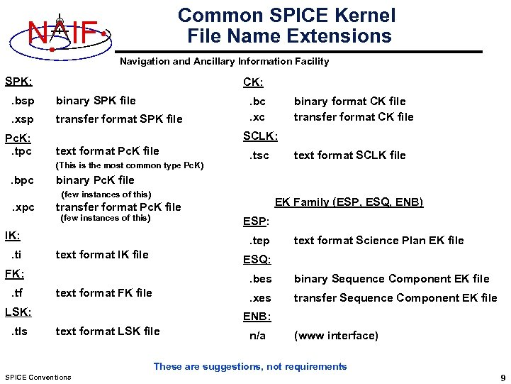 Common SPICE Kernel File Name Extensions N IF Navigation and Ancillary Information Facility SPK: