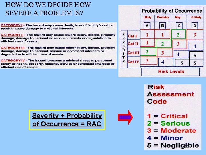 HOW DO WE DECIDE HOW SEVERE A PROBLEM IS? Severity + Probability of Occurrence