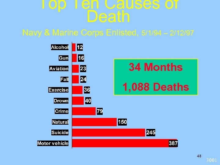 Top Ten Causes of Death Navy & Marine Corps Enlisted, 5/1/94 – 2/12/97 34