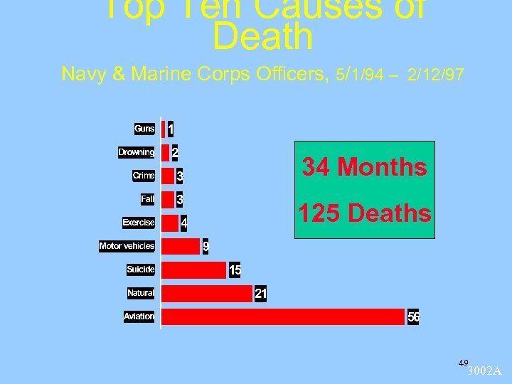 Top Ten Causes of Death Navy & Marine Corps Officers, 5/1/94 – 2/12/97 34