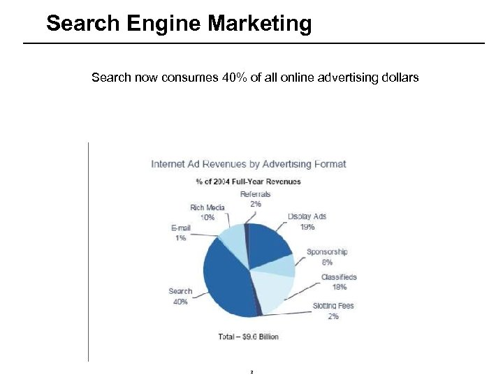 Search Engine Marketing Search now consumes 40% of all online advertising dollars 2