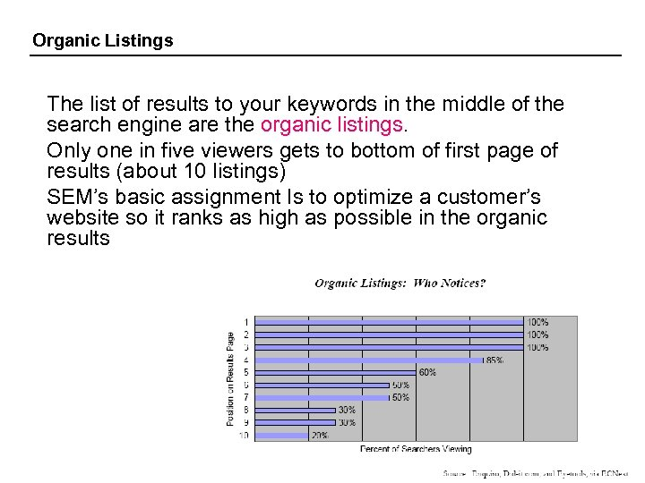 Organic Listings The list of results to your keywords in the middle of the