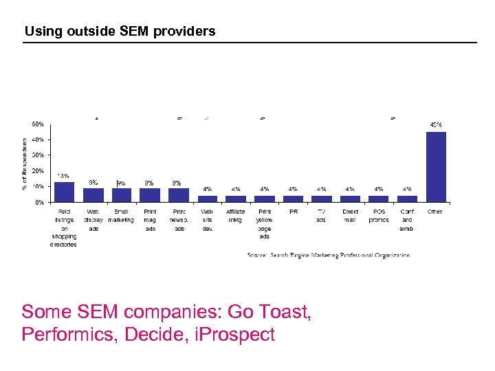 Using outside SEM providers Some SEM companies: Go Toast, Performics, Decide, i. Prospect