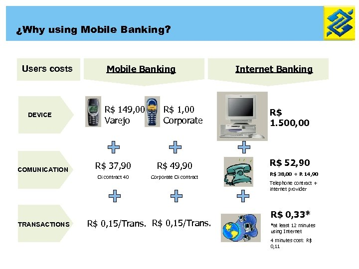 ¿Why using Mobile Banking? Users costs DEVICE Mobile Banking R$ 149, 00 Varejo R$