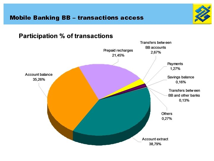 Mobile Banking BB – transactions access