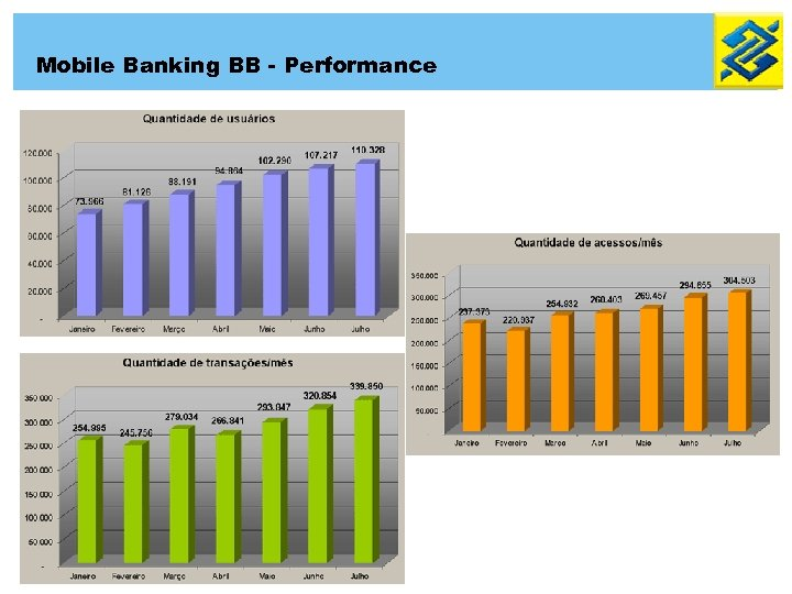 Mobile Banking BB - Performance
