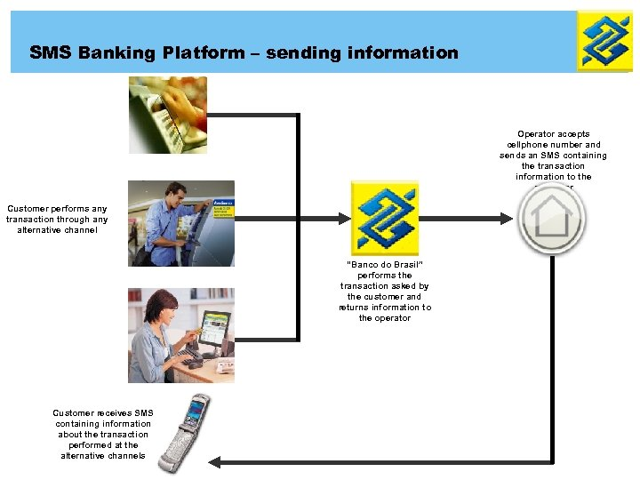 SMS Banking Platform – sending information Operator accepts cellphone number and sends an SMS