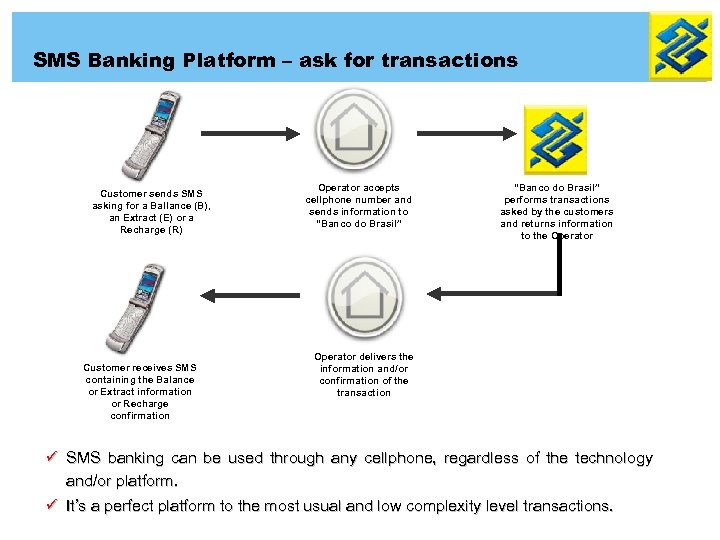 SMS Banking Platform – ask for transactions Customer sends SMS asking for a Ballance