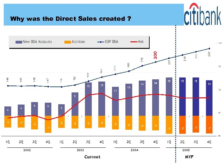 Why was the Direct Sales created ? 2002 2003 2004 Current 2005 MYF