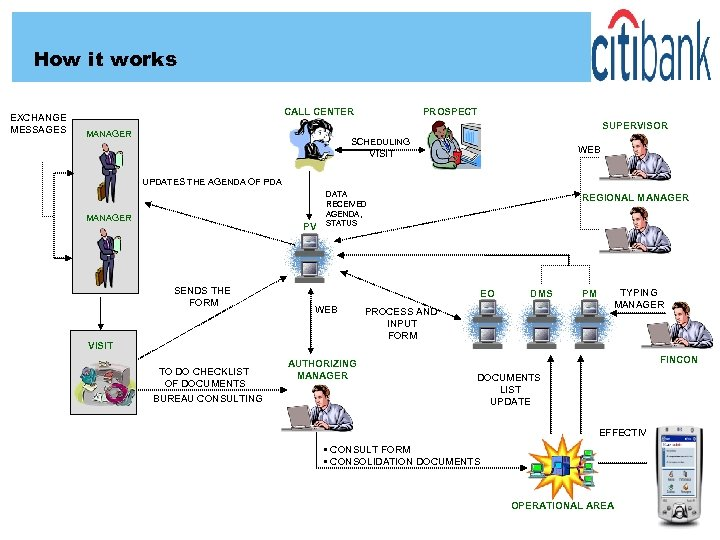 How it works EXCHANGE MESSAGES CALL CENTER PROSPECT SUPERVISOR MANAGER SCHEDULING WEB VISIT UPDATES
