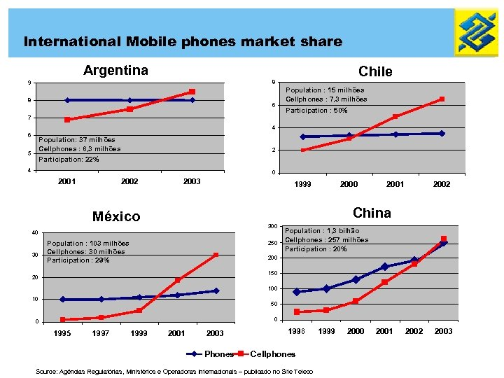 International Mobile phones market share Argentina Chile 8 9 8 6 Population : 15