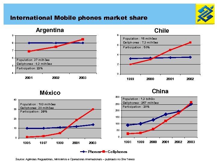 International Mobile phones market share Argentina Chile 8 9 8 6 Population : 15