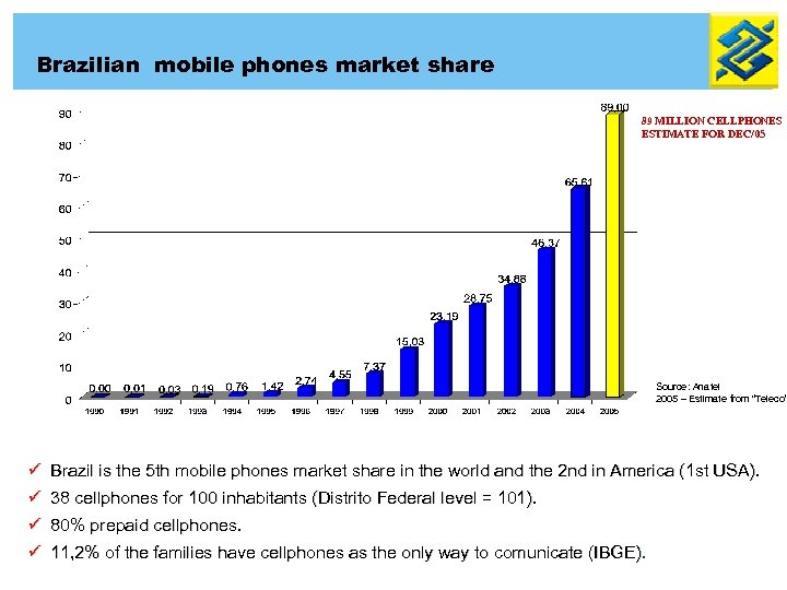 Brazilian mobile phones market share 89 MILLION CELLPHONES ESTIMATE FOR DEC/05 Source: Anatel 2005