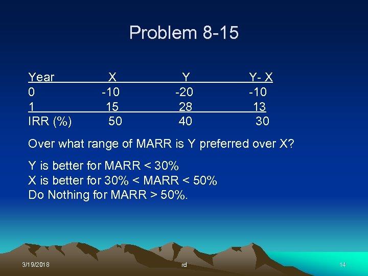 Problem 8 -15 Year 0 1 IRR (%) X -10 15 50 Y -20