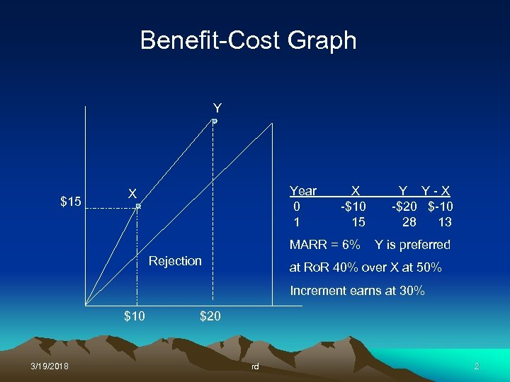 Benefit-Cost Graph Y $15 Year 0 1 X X -$10 15 MARR = 6%