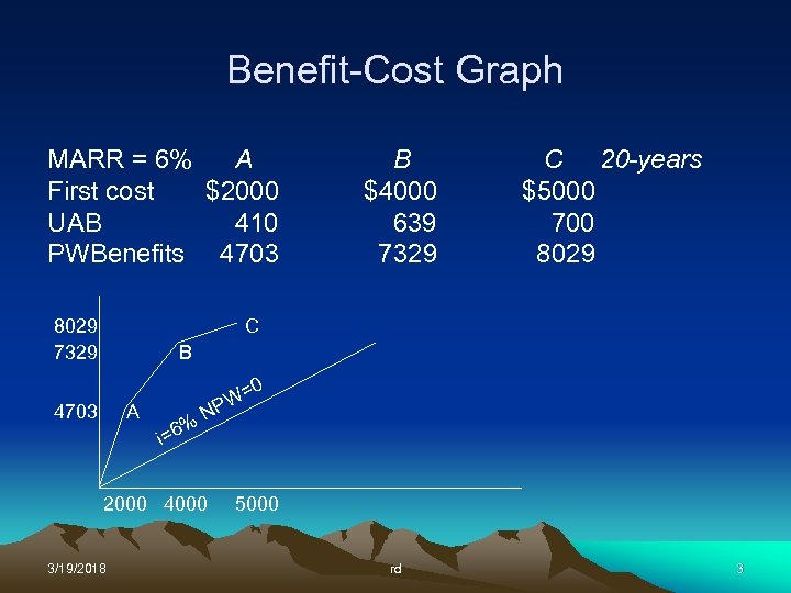 Benefit-Cost Graph MARR = 6% A First cost $2000 UAB 410 PWBenefits 4703 8029