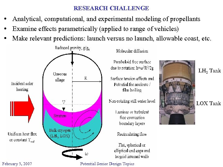 RESEARCH CHALLENGE • Analytical, computational, and experimental modeling of propellants • Examine effects parametrically