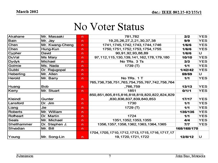 March 2002 doc. : IEEE 802. 15 -02/155 r 1 No Voter Status Submission