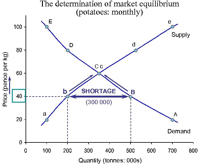 The determination of market equilibrium (potatoes: monthly) E e Supply d Price (pence per