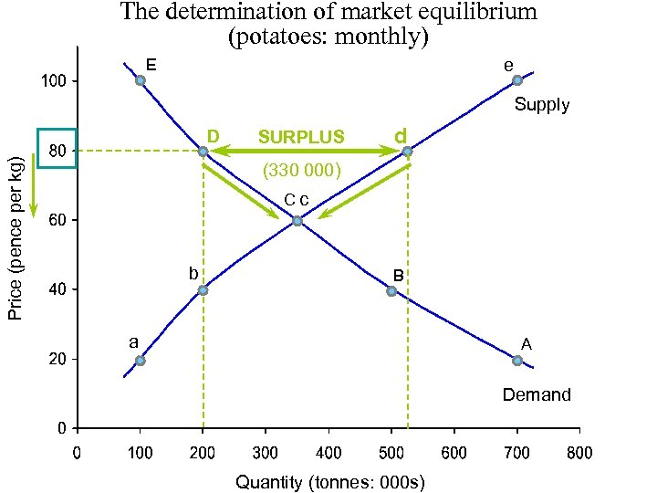 The determination of market equilibrium (potatoes: monthly) E e Supply Price (pence per kg)