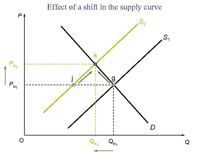 Effect of a shift in the supply curve P S 2 S 1 k