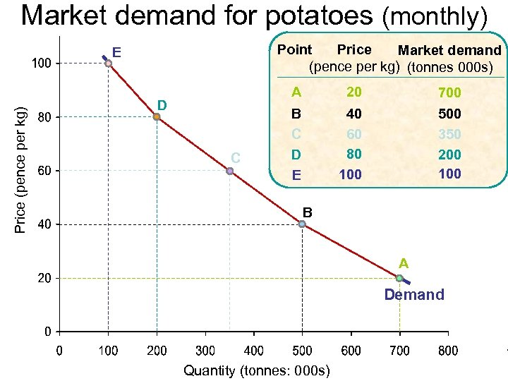 Market demand for potatoes (monthly) Point Price Market demand (pence per kg) (tonnes 000