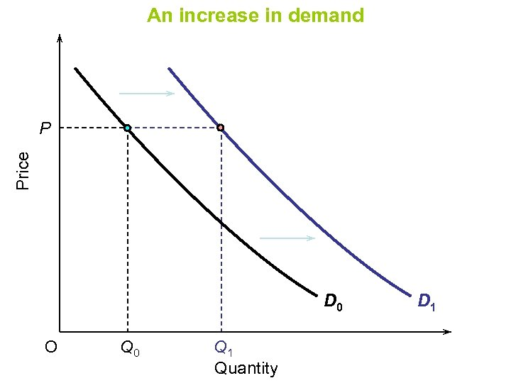 An increase in demand Price P D 0 O Q 0 Q 1 Quantity