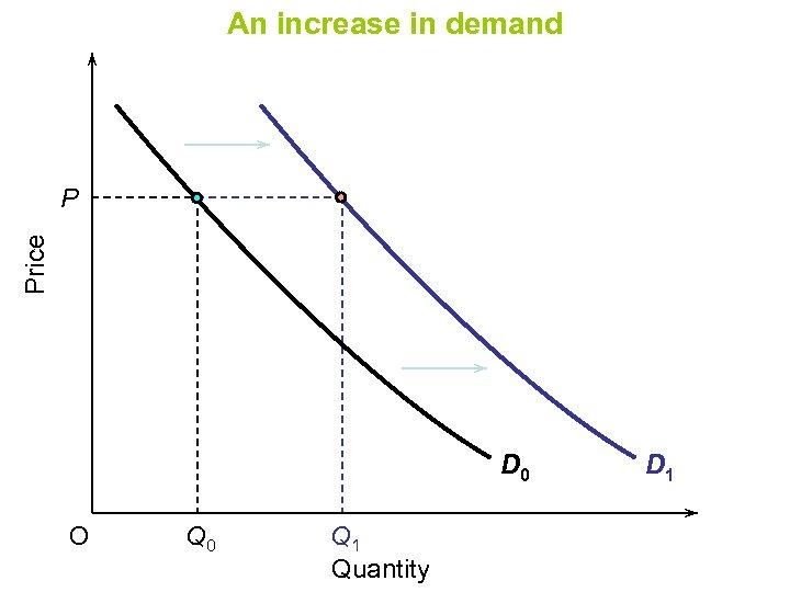 An increase in demand Price P D 0 O Q 0 Q 1 Quantity