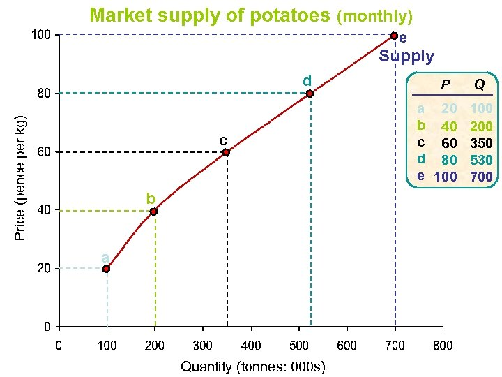 Market supply of potatoes (monthly) e Supply Price (pence per kg) d c b