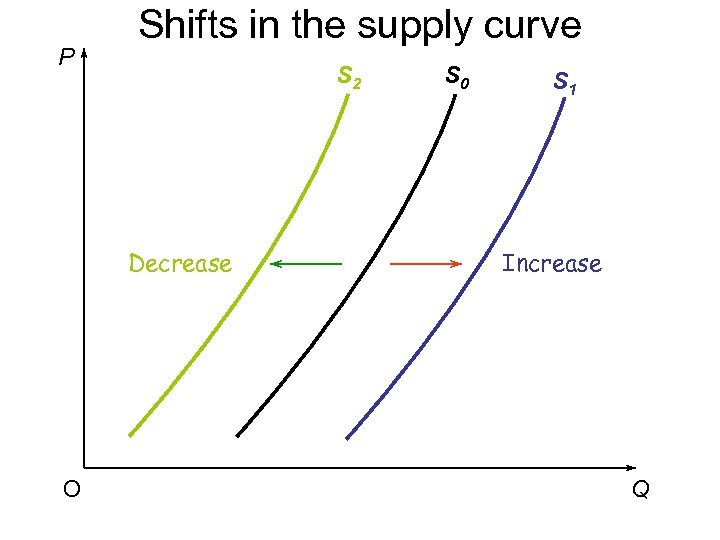 P Shifts in the supply curve S 2 Decrease O S 0 S 1